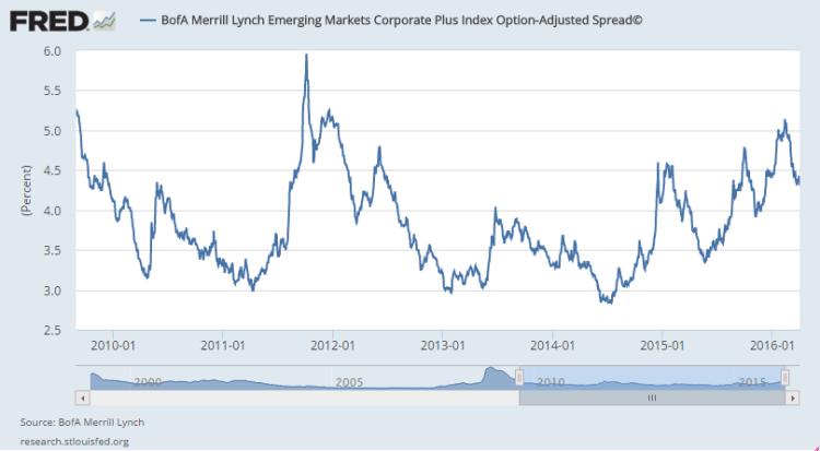 em credit spreads