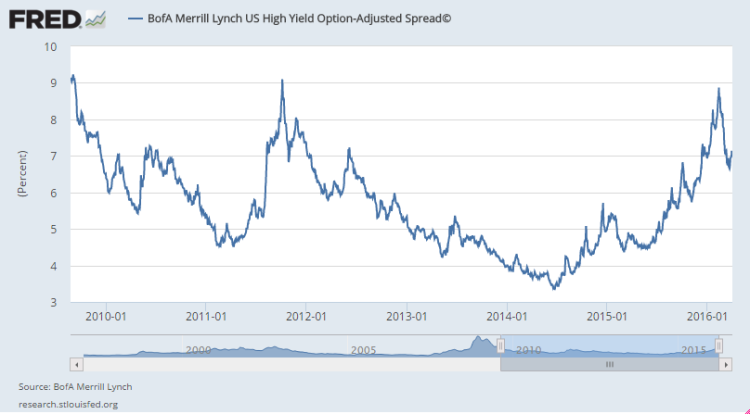 us hy spreads